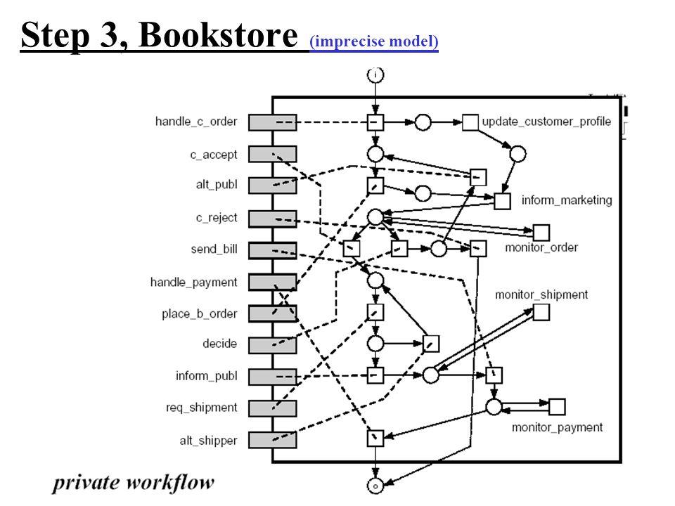 Step 3, Bookstore (imprecise model)