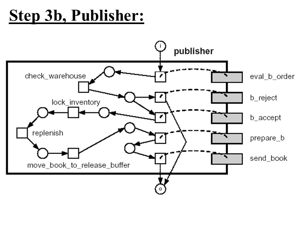 Step 3b, Publisher: