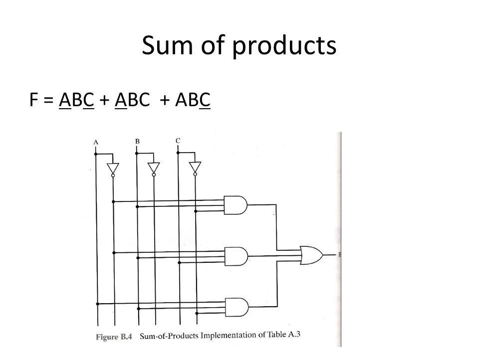 Sum of products F = ABC + ABC + ABC