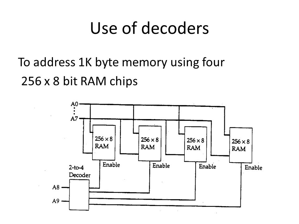 Use of decoders To address 1K byte memory using four 256 x 8 bit RAM chips
