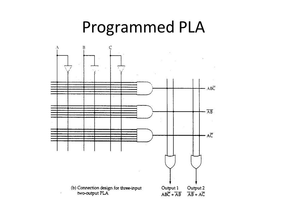 Programmed PLA