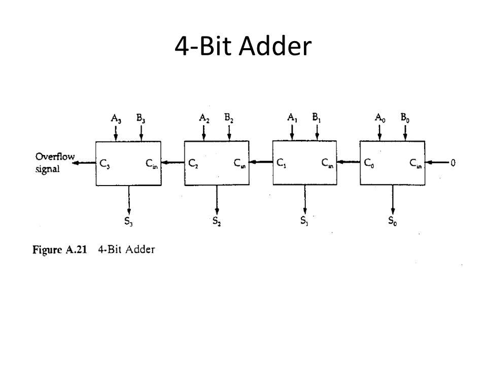 4-Bit Adder