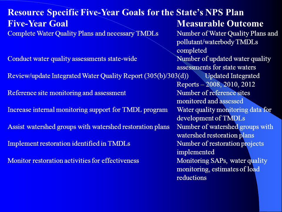 Resource Specific Five-Year Goals for the State's NPS Plan Five-Year Goal Measurable Outcome Complete Water Quality Plans and necessary TMDLs Number of Water Quality Plans and pollutant/waterbody TMDLs completed Conduct water quality assessments state-wide Number of updated water quality assessments for state waters Review/update Integrated Water Quality Report (305(b)/303(d)) Updated Integrated Reports – 2008, 2010, 2012 Reference site monitoring and assessment Number of reference sites monitored and assessed Increase internal monitoring support for TMDL program Water quality monitoring data for development of TMDLs Assist watershed groups with watershed restoration plans Number of watershed groups with watershed restoration plans Implement restoration identified in TMDLs Number of restoration projects implemented Monitor restoration activities for effectiveness Monitoring SAPs, water quality monitoring, estimates of load reductions