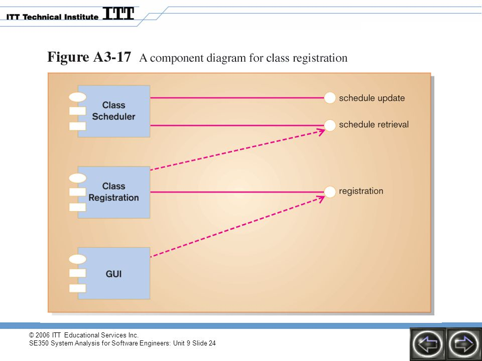 © 2006 ITT Educational Services Inc. SE350 System Analysis for Software Engineers: Unit 9 Slide 24
