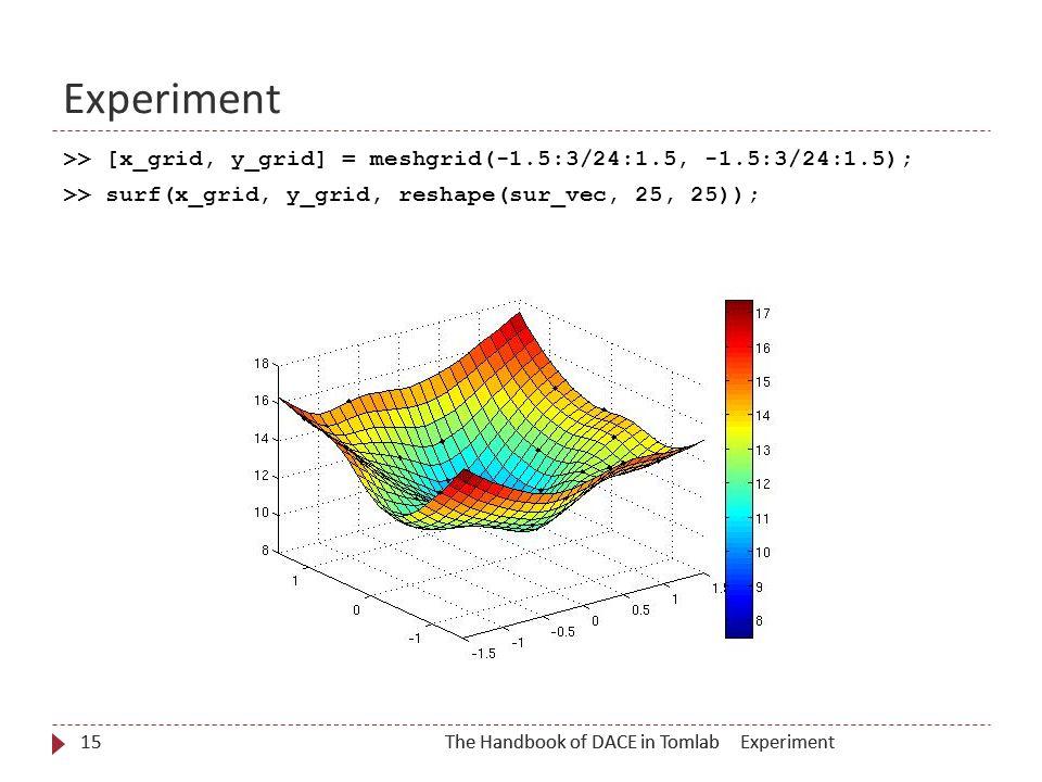 The Handbook of DACE in Tomlab15 >> [x_grid, y_grid] = meshgrid(-1.5:3/24:1.5, -1.5:3/24:1.5); >> surf(x_grid, y_grid, reshape(sur_vec, 25, 25)); 15The Handbook of DACE in TomlabExperiment