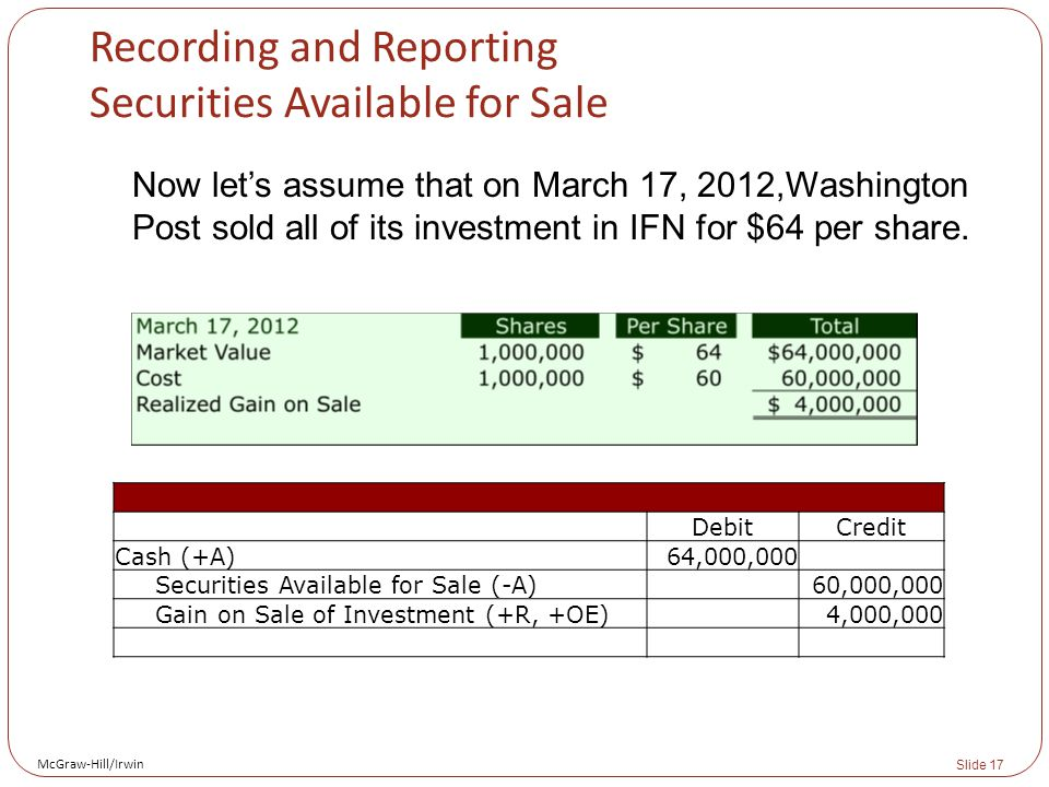 McGraw-Hill/Irwin Slide 17 Recording and Reporting Securities Available for Sale Now let's assume that on March 17, 2012,Washington Post sold all of its investment in IFN for $64 per share.