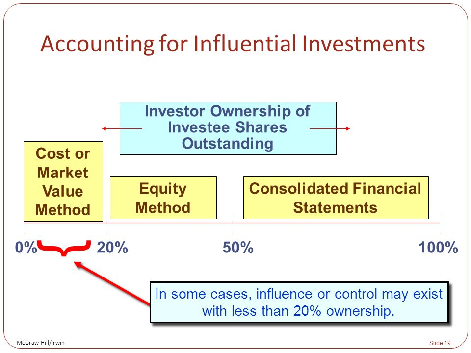 McGraw-Hill/Irwin Slide 19 { In some cases, influence or control may exist with less than 20% ownership. Investor Ownership of Investee Shares Outstan