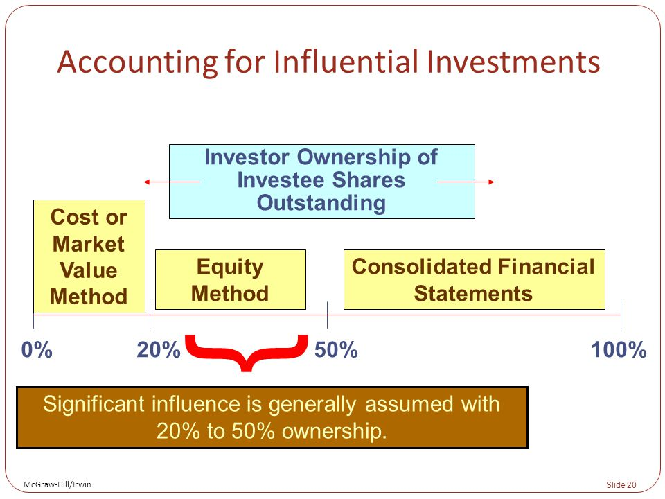 McGraw-Hill/Irwin Slide 20 { Significant influence is generally assumed with 20% to 50% ownership. Investor Ownership of Investee Shares Outstanding 0