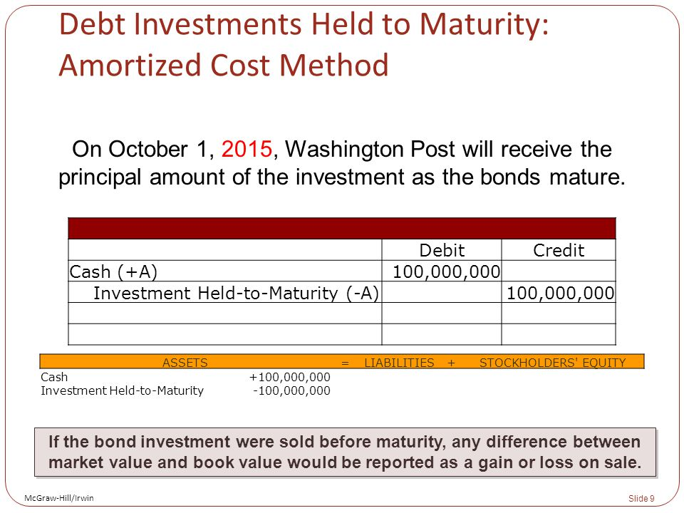 McGraw-Hill/Irwin Slide 9 Debt Investments Held to Maturity: Amortized Cost Method On October 1, 2015, Washington Post will receive the principal amount of the investment as the bonds mature.