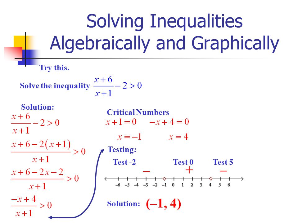 Solving Inequalities Algebraically and Graphically Try this. Solve the inequality Solution: Critical Numbers Testing: Test -2 – + Test 0 Test 5 – Solu