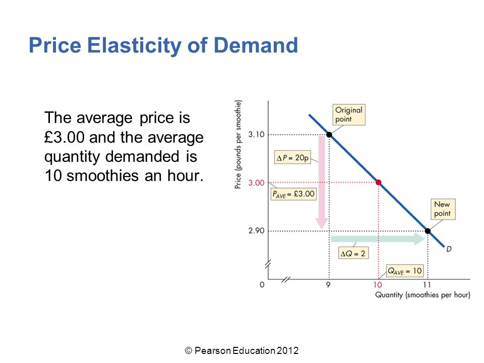 The average price is £3.00 and the average quantity demanded is 10 smoothies an hour.