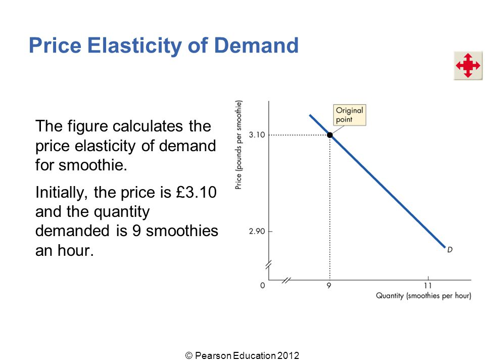 The figure calculates the price elasticity of demand for smoothie.