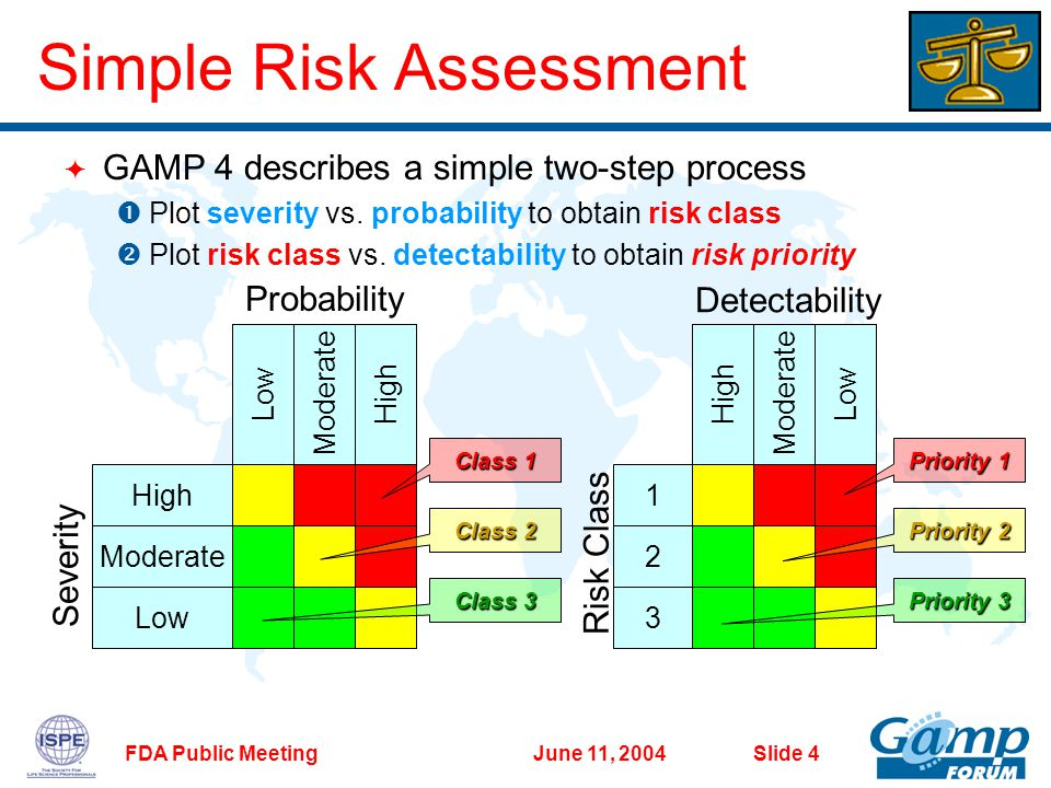 June 11, 2004FDA Public Meeting Slide 4 Probability Severity Low Moderate High LowModerateHigh Priority1 Priority 1 Priority 3 Priority 2 Class 3 Class 2 Class 1 3 2 1 HighModerateLow Risk Class Detectability  GAMP 4 describes a simple two-step process  Plot severity vs.