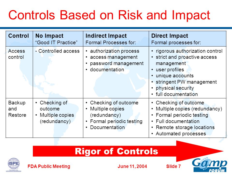 June 11, 2004FDA Public Meeting Slide 7 Controls Based on Risk and Impact ControlNo Impact Good IT Practice Indirect Impact Formal Processes for: Direct Impact Formal processes for: Access control - Controlled accessauthorization process access management password management documentation rigorous authorization control strict and proactive access management user profiles unique accounts stringent PW management physical security full documentation Backup and Restore Checking of outcome Multiple copies (redundancy) Checking of outcome Multiple copies (redundancy) Formal periodic testing Documentation Checking of outcome Multiple copies (redundancy) Formal periodic testing Full documentation Remote storage locations Automated processes Rigor of Controls