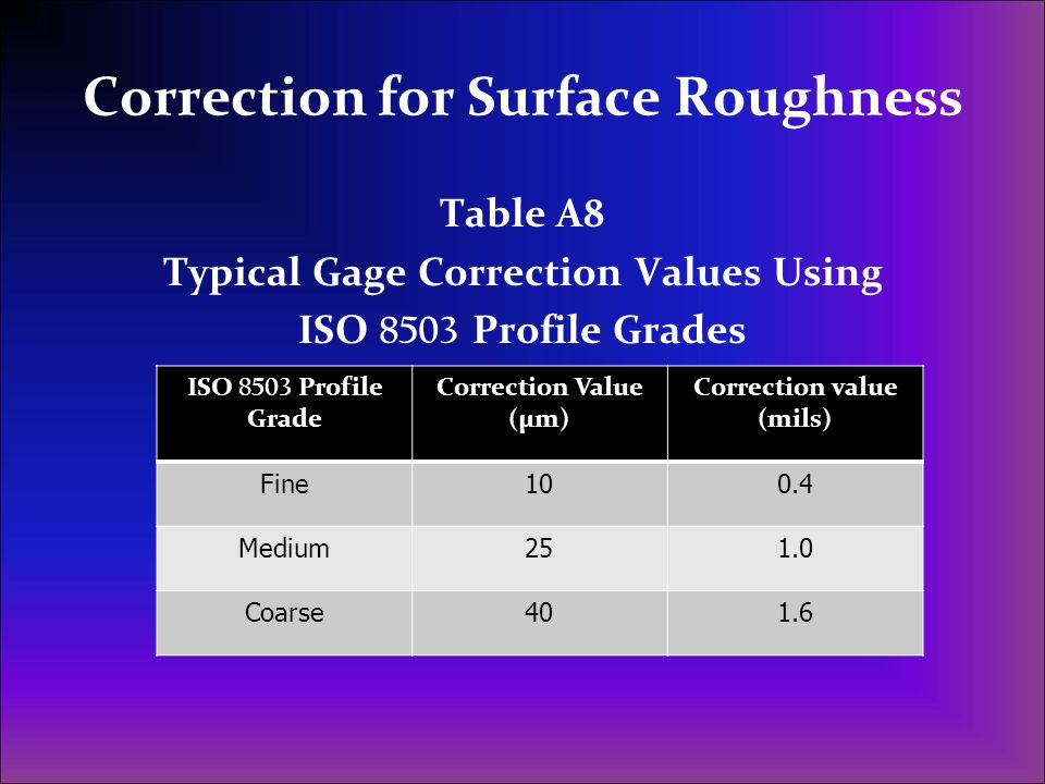Correction for Surface Roughness Table A8 Typical Gage Correction Values Using ISO 8503 Profile Grades ISO 8503 Profile Grade Correction Value (µm) Co
