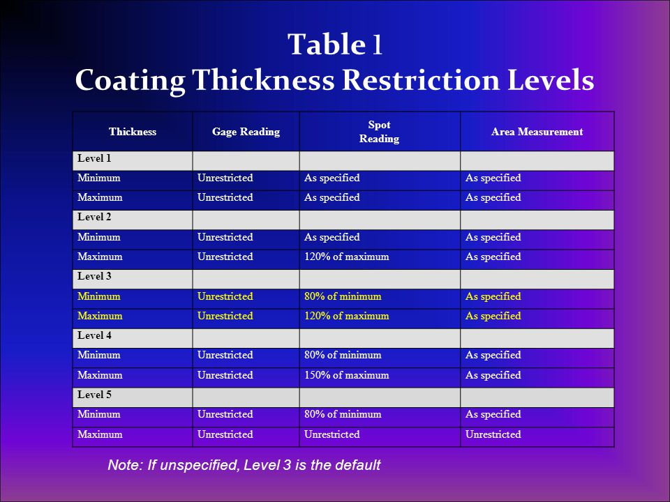 Table 1 Coating Thickness Restriction Levels ThicknessGage Reading Spot Reading Area Measurement Level 1 MinimumUnrestrictedAs specified MaximumUnrest