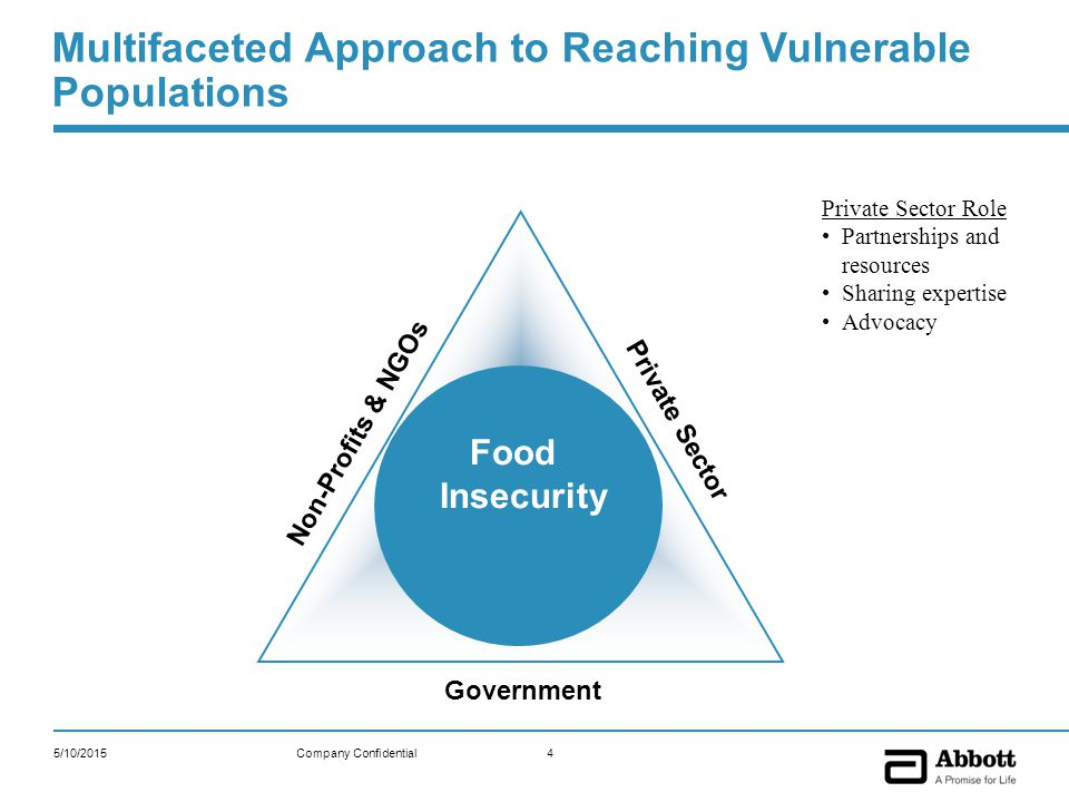 5/10/20154Company Confidential Food Insecurity Multifaceted Approach to Reaching Vulnerable Populations Non-Profits & NGOs Private Sector Government Private Sector Role Partnerships and resources Sharing expertise Advocacy