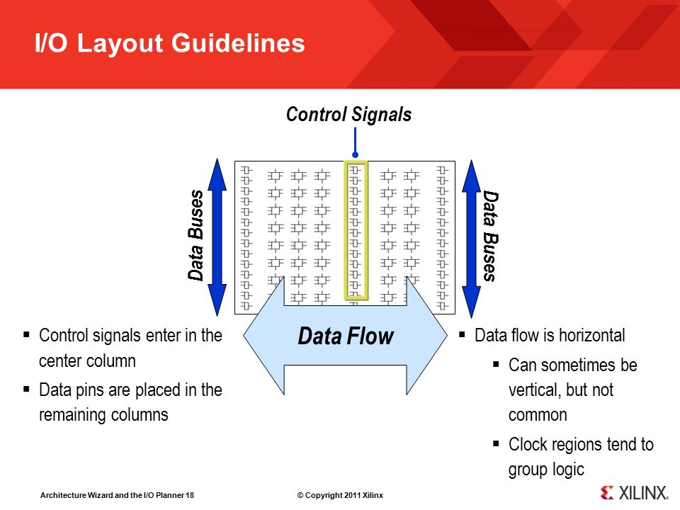 Architecture Wizard and the I/O Planner 18 © Copyright 2011 Xilinx I/O Layout Guidelines Control Signals Data Buses Data Flow  Control signals enter