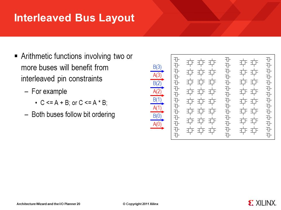 Architecture Wizard and the I/O Planner 20 © Copyright 2011 Xilinx Interleaved Bus Layout  Arithmetic functions involving two or more buses will benefit from interleaved pin constraints –For example C <= A + B; or C <= A * B; –Both buses follow bit ordering A(0) B(0) A(1) B(1) A(2) B(2) A(3) B(3)