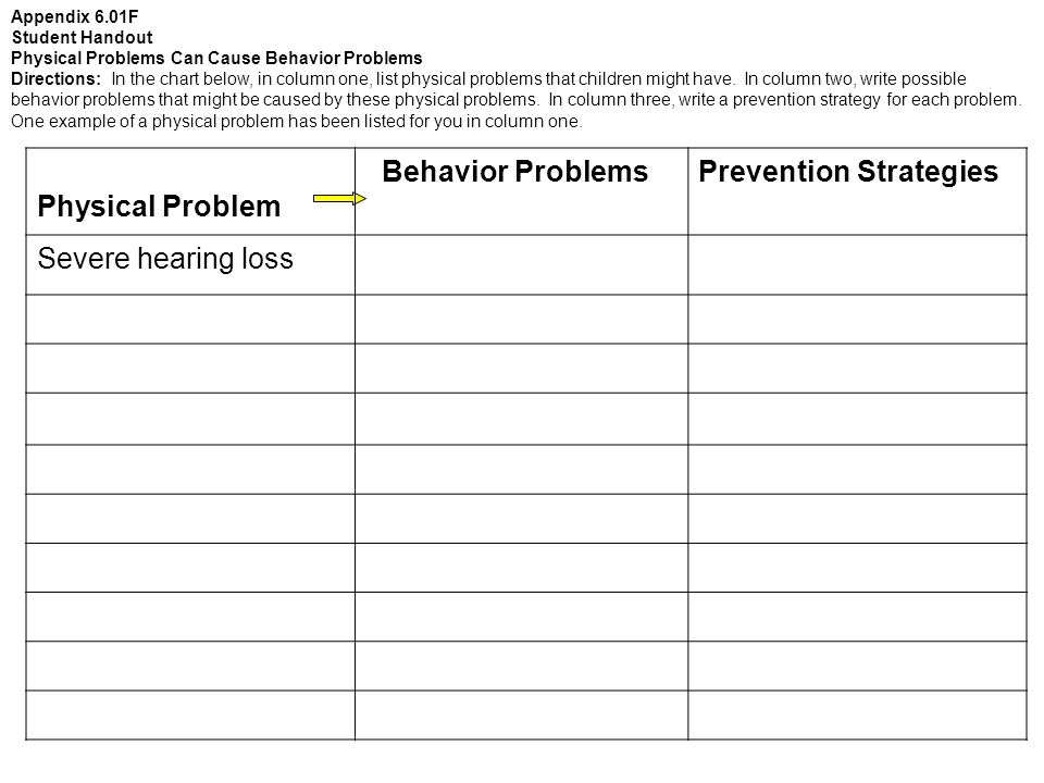 Physical Problem Behavior ProblemsPrevention Strategies Severe hearing loss Appendix 6.01F Student Handout Physical Problems Can Cause Behavior Problems Directions: In the chart below, in column one, list physical problems that children might have.