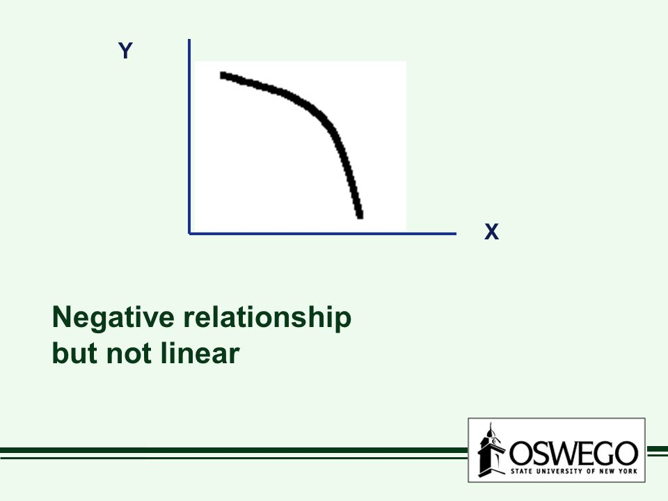 Y X Negative relationship but not linear