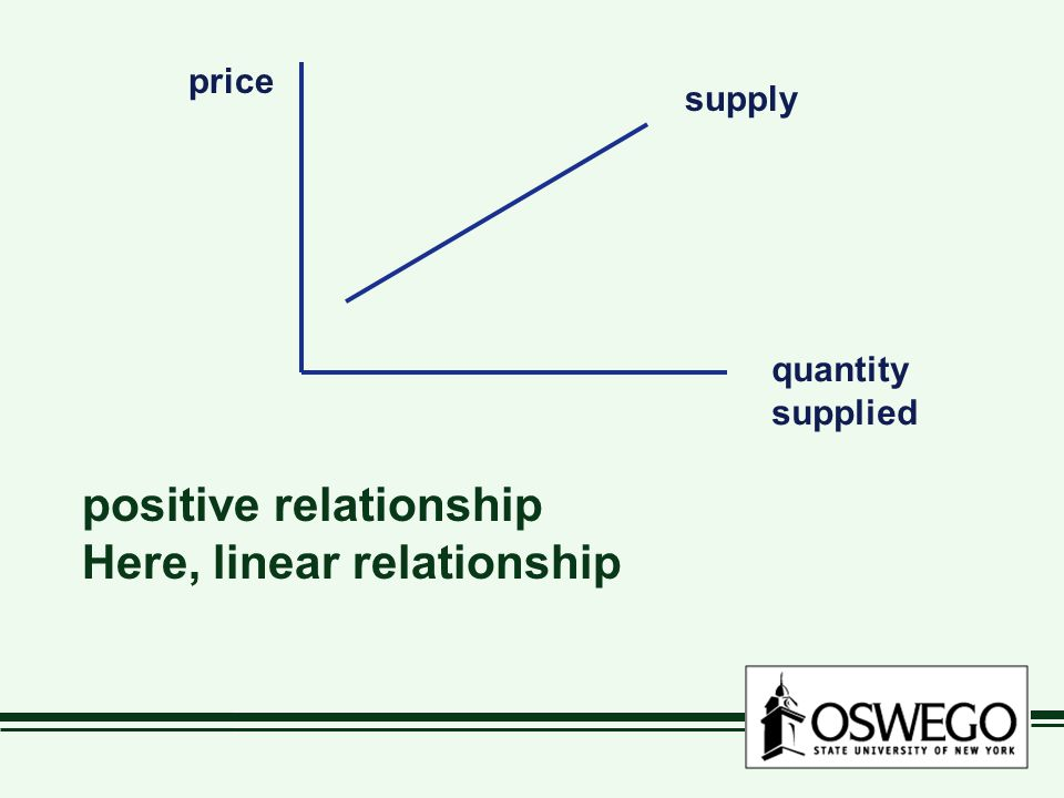 price quantity supplied supply positive relationship Here, linear relationship