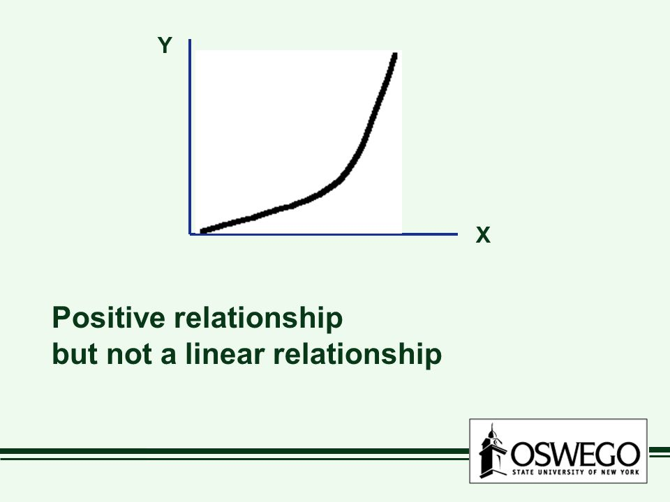 Positive relationship but not a linear relationship X Y