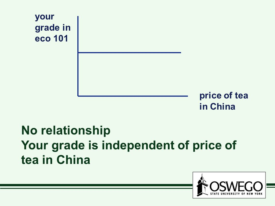 your grade in eco 101 price of tea in China No relationship Your grade is independent of price of tea in China