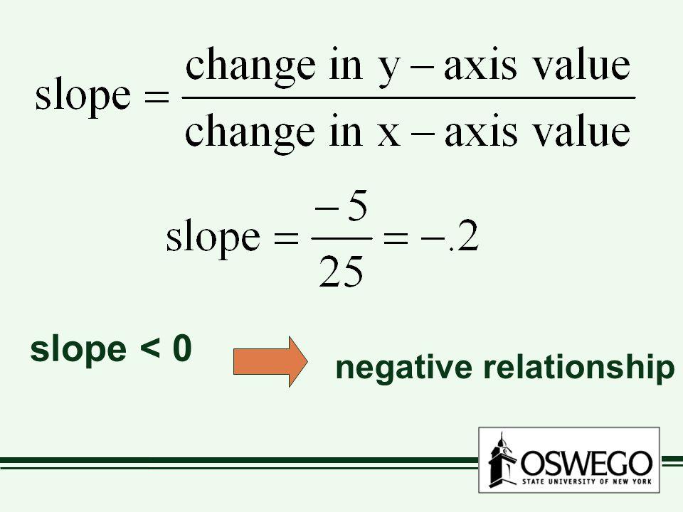 slope < 0 negative relationship