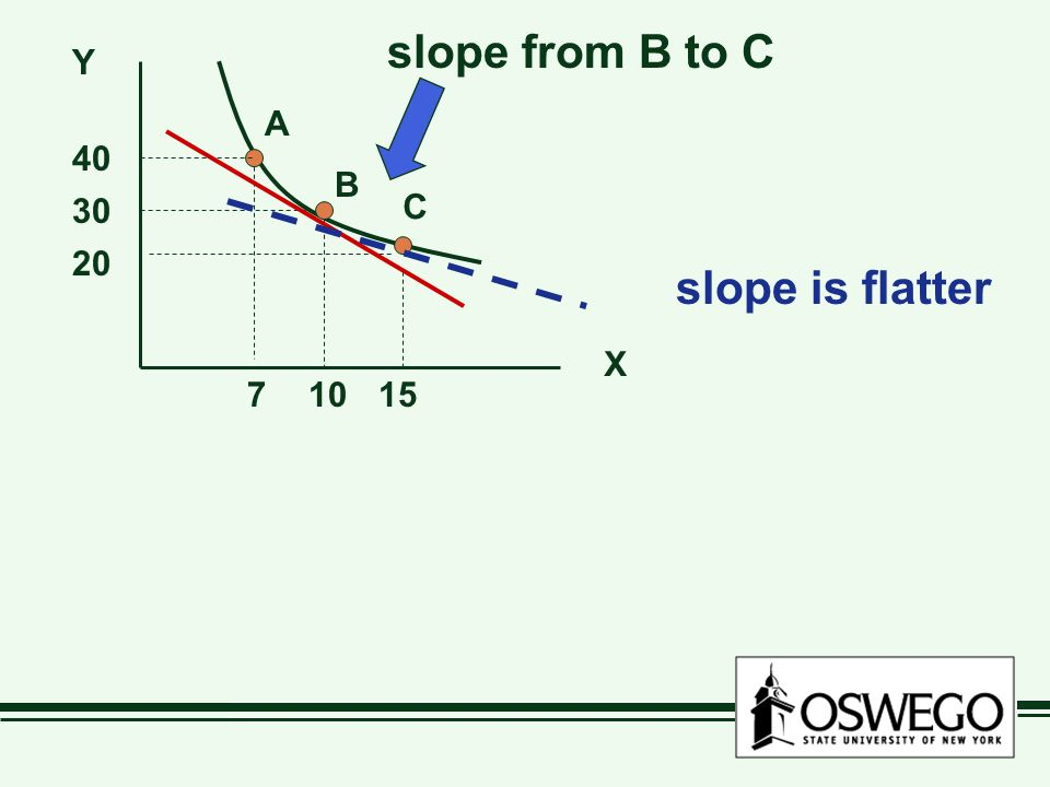 Y X 7 20 40 30 1015 A B C slope from B to C slope is flatter