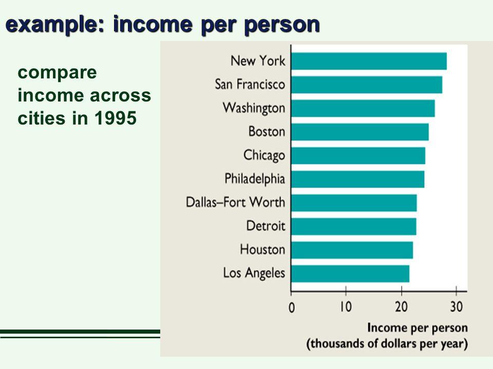 example: income per person compare income across cities in 1995
