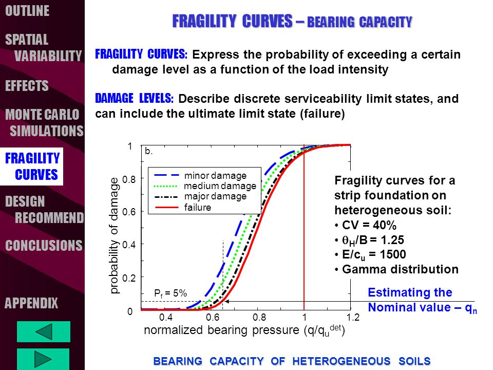 OUTLINE SPATIAL VARIABILITY FRAGILITY CURVES MONTE CARLO SIMULATIONS CONCLUSIONS EFFECTS DESIGN RECOMMEND BEARING CAPACITY OF HETEROGENEOUS SOILS APPENDIX FRAGILITY CURVES – BEARING CAPACITY FRAGILITY CURVES: Express the probability of exceeding a certain damage level as a function of the load intensity DAMAGE LEVELS: Describe discrete serviceability limit states, and can include the ultimate limit state (failure) 0.40.60.811.2 0 0.2 0.4 0.6 0.8 1 normalized bearing pressure (q/q u det ) probability of damage minor damage medium damage major damage failure b.