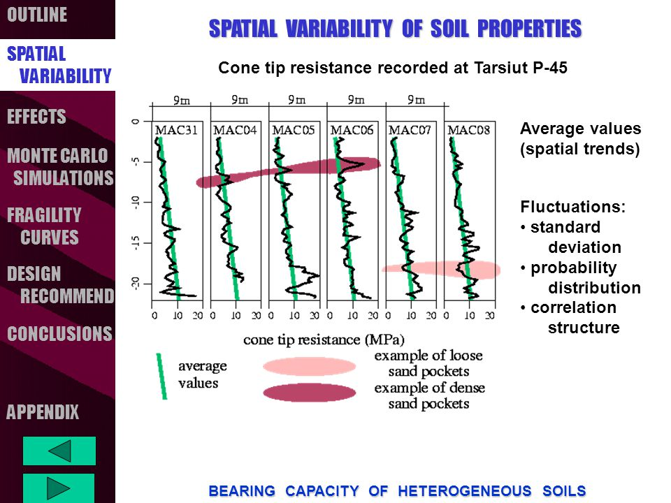 OUTLINE SPATIAL VARIABILITY FRAGILITY CURVES MONTE CARLO SIMULATIONS CONCLUSIONS EFFECTS DESIGN RECOMMEND BEARING CAPACITY OF HETEROGENEOUS SOILS APPENDIX SPATIAL VARIABILITY OF SOIL PROPERTIES SPATIAL VARIABILITY Average values (spatial trends) and percentile values of cone tip resistances recorded at Tarsiut P45 (Molikpaq core)