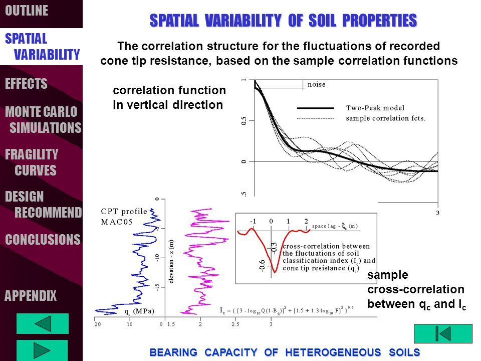 OUTLINE SPATIAL VARIABILITY FRAGILITY CURVES MONTE CARLO SIMULATIONS CONCLUSIONS EFFECTS DESIGN RECOMMEND BEARING CAPACITY OF HETEROGENEOUS SOILS APPENDIX SPATIAL VARIABILITY OF SOIL PROPERTIES SPATIAL VARIABILITY The correlation structure for the fluctuations of recorded cone tip resistance, based on the sample correlation functions correlation function in vertical direction sample cross-correlation between q c and I c