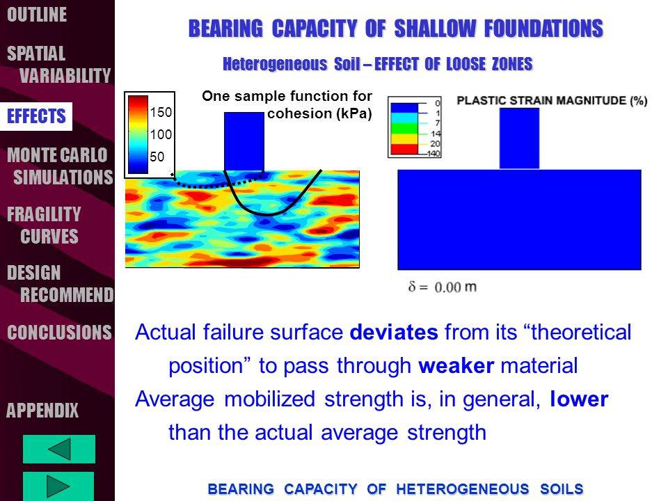 OUTLINE SPATIAL VARIABILITY FRAGILITY CURVES MONTE CARLO SIMULATIONS CONCLUSIONS EFFECTS DESIGN RECOMMEND BEARING CAPACITY OF HETEROGENEOUS SOILS APPENDIX  =0.1 Max.