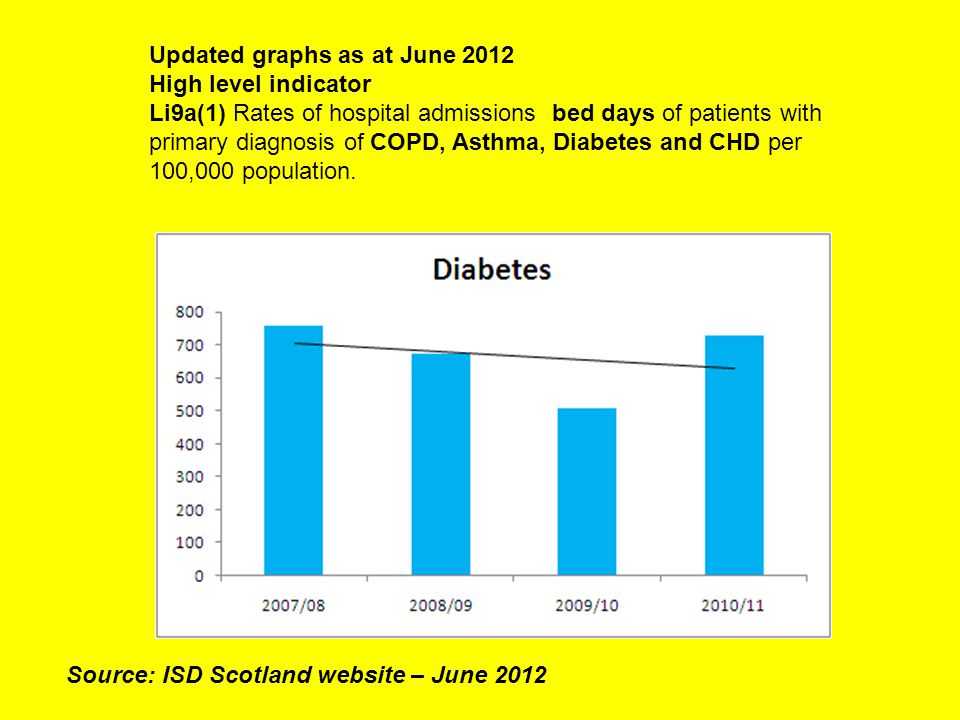 Updated graphs as at June 2012 High level indicator Li9a(1) Rates of hospital admissions bed days of patients with primary diagnosis of COPD, Asthma, Diabetes and CHD per 100,000 population.
