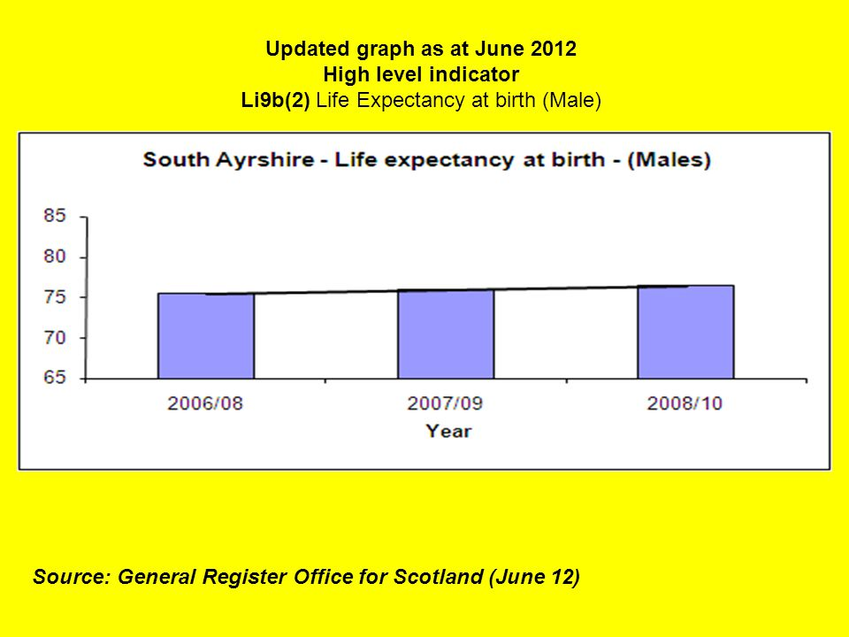 Updated graph as at June 2012 High level indicator Li9b(2) Life Expectancy at birth (Male) Source: General Register Office for Scotland (June 12)