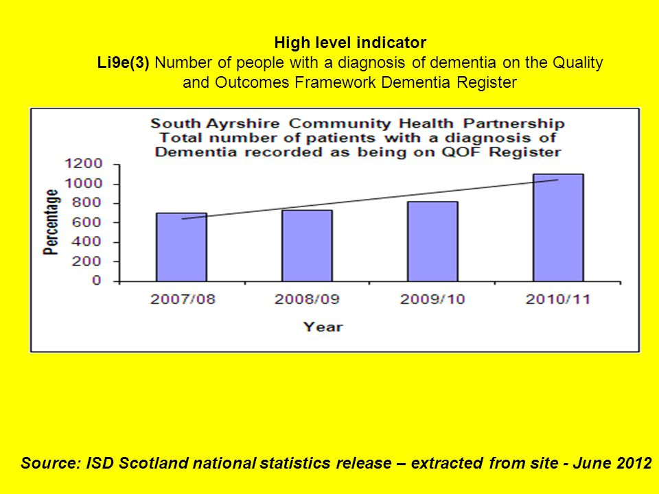 High level indicator Li9e(3) Number of people with a diagnosis of dementia on the Quality and Outcomes Framework Dementia Register Source: ISD Scotland national statistics release – extracted from site - June 2012
