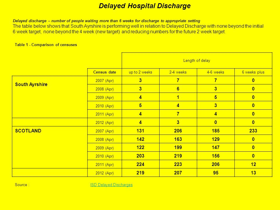 Delayed Hospital Discharge Delayed discharge – number of people waiting more than 6 weeks for discharge to appropriate setting The table below shows that South Ayrshire is performing well in relation to Delayed Discharge with none beyond the initial 6 week target, none beyond the 4 week (new target) and reducing numbers for the future 2 week target.