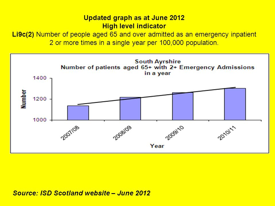 Updated graph as at June 2012 High level indicator Li9c(2) Number of people aged 65 and over admitted as an emergency inpatient 2 or more times in a single year per 100,000 population.