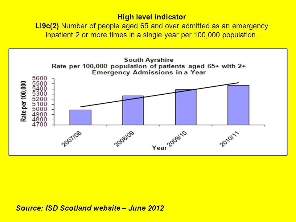 High level indicator Li9c(2) Number of people aged 65 and over admitted as an emergency inpatient 2 or more times in a single year per 100,000 population.