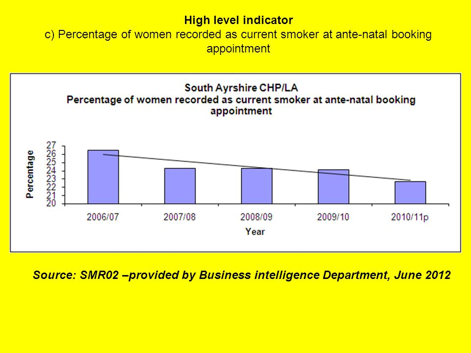 High level indicator c) Percentage of women recorded as current smoker at ante-natal booking appointment Source: SMR02 –provided by Business intelligence Department, June 2012