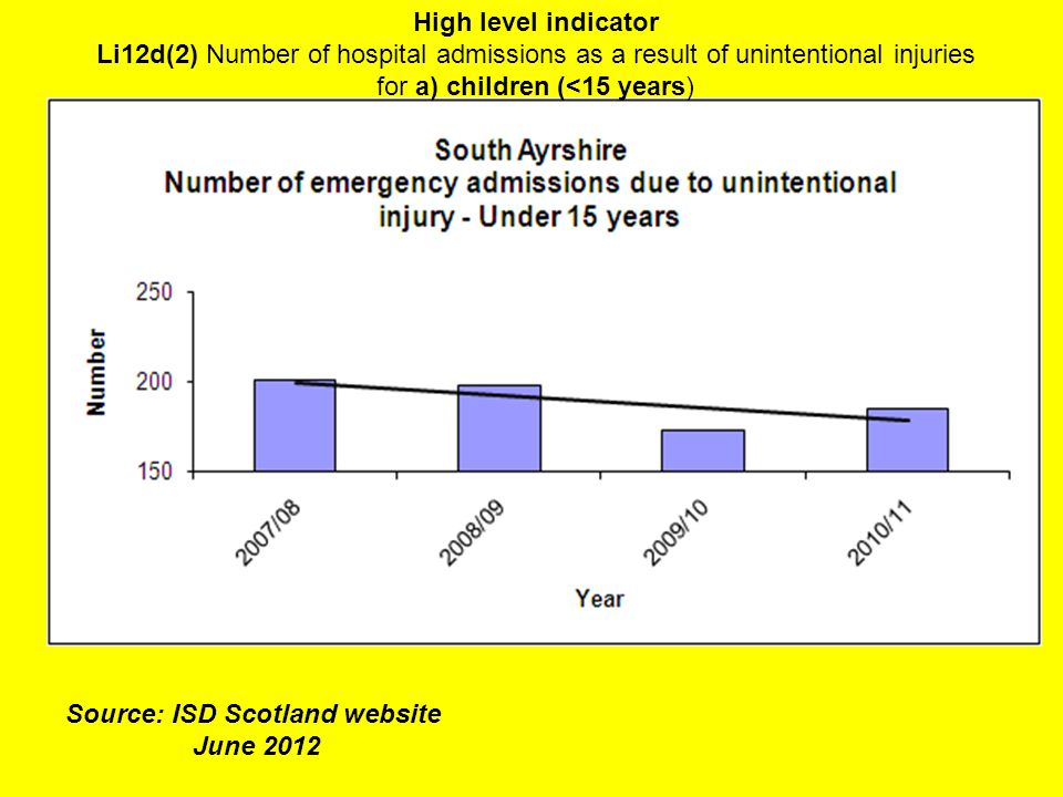 High level indicator Li12d(2) Number of hospital admissions as a result of unintentional injuries for a) children (<15 years) Source: ISD Scotland website June 2012