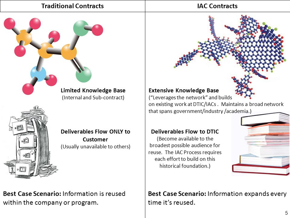 Traditional ContractsIAC Contracts Limited Knowledge Base (Internal and Sub-contract) Extensive Knowledge Base ( Leverages the network and builds on existing work at DTIC/IACs.