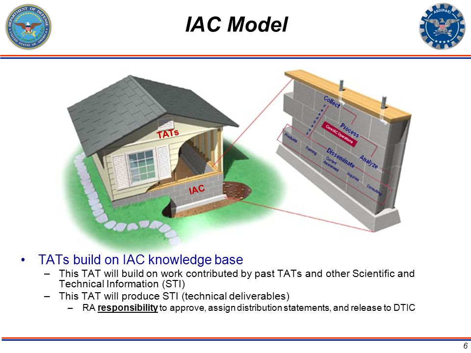 IAC TATs IAC Model TATs build on IAC knowledge base –This TAT will build on work contributed by past TATs and other Scientific and Technical Informati