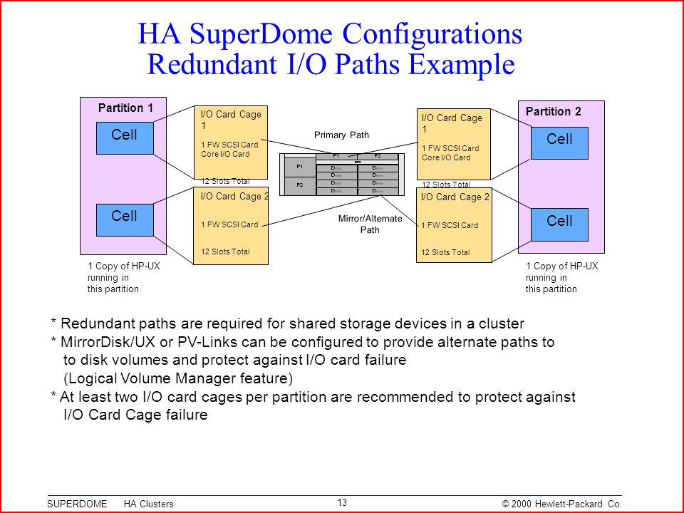 © 2000 Hewlett-Packard Co. SUPERDOME HA Clusters 13 HA SuperDome Configurations Redundant I/O Paths Example * Redundant paths are required for shared