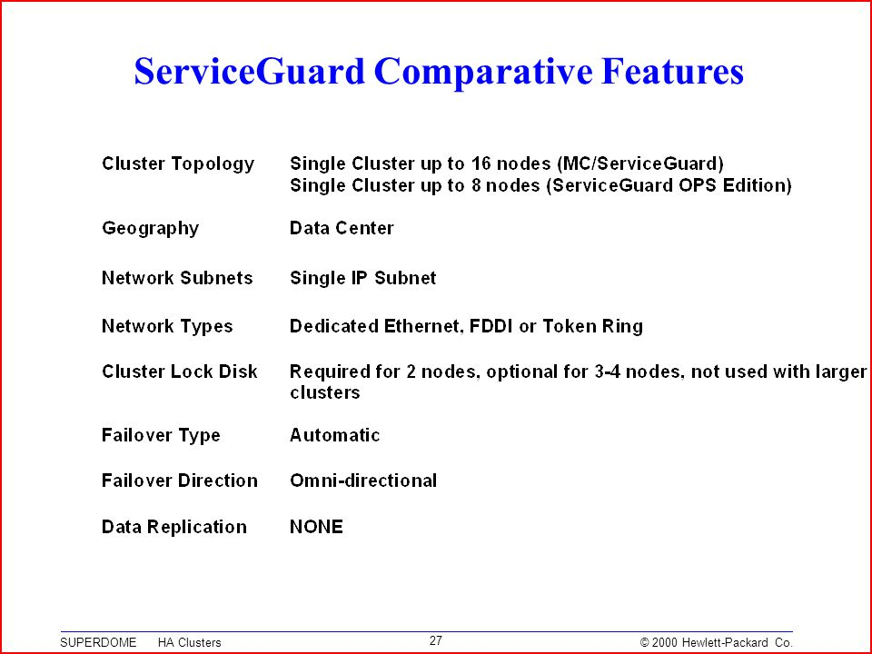 © 2000 Hewlett-Packard Co. SUPERDOME HA Clusters 27 ServiceGuard Comparative Features