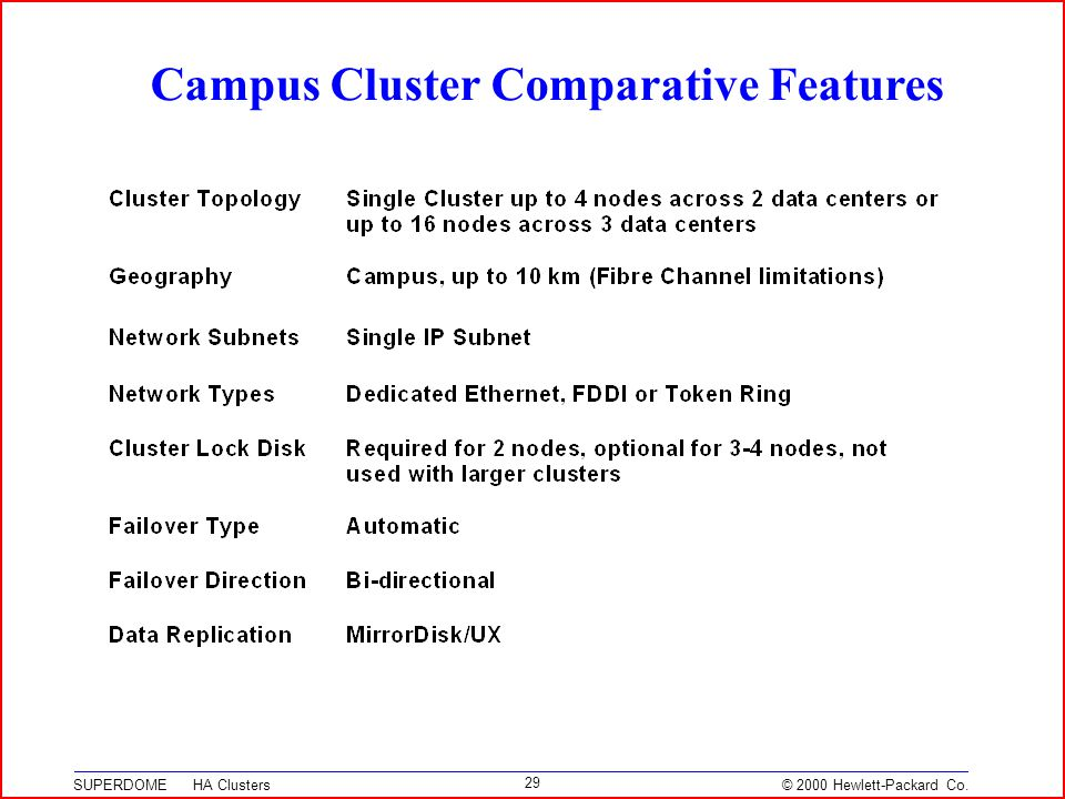 © 2000 Hewlett-Packard Co. SUPERDOME HA Clusters 29 Campus Cluster Comparative Features