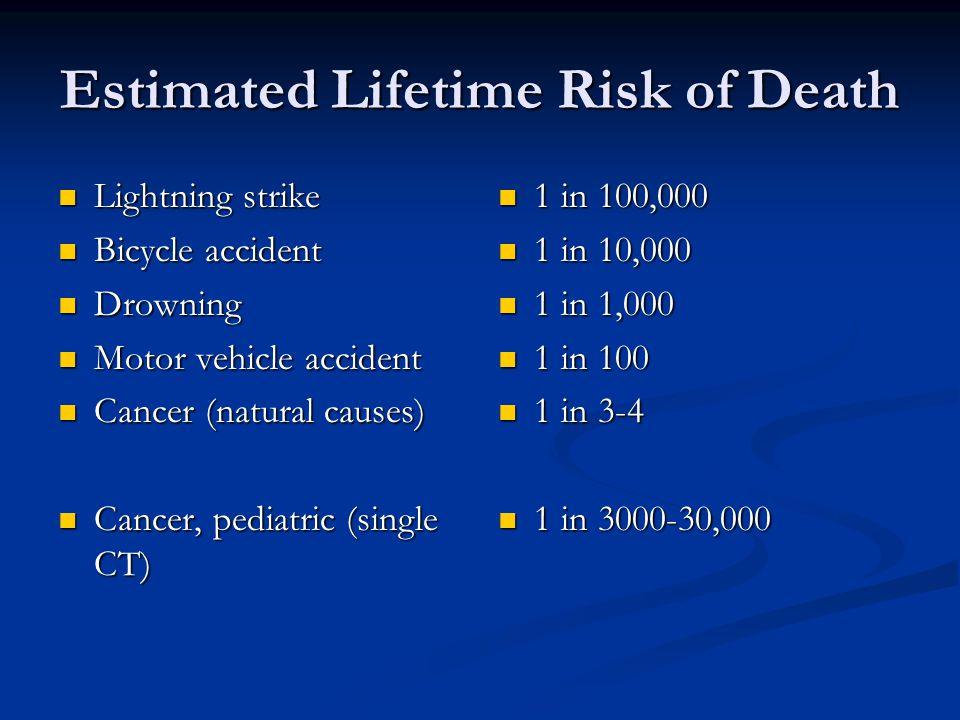 Estimated Lifetime Risk of Death Lightning strike Lightning strike Bicycle accident Bicycle accident Drowning Drowning Motor vehicle accident Motor vehicle accident Cancer (natural causes) Cancer (natural causes) Cancer, pediatric (single CT) Cancer, pediatric (single CT) 1 in 100,000 1 in 100,000 1 in 10,000 1 in 10,000 1 in 1,000 1 in 1,000 1 in 100 1 in 100 1 in 3-4 1 in 3-4 1 in 3000-30,000 1 in 3000-30,000
