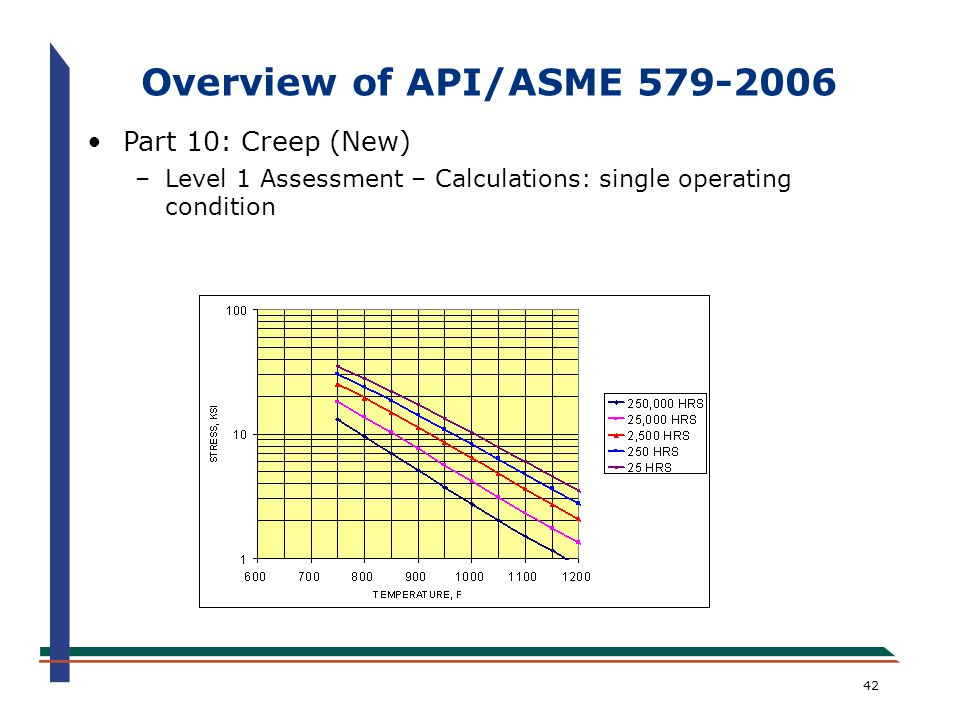 42 Overview of API/ASME 579-2006 Part 10: Creep (New) –Level 1 Assessment – Calculations: single operating condition